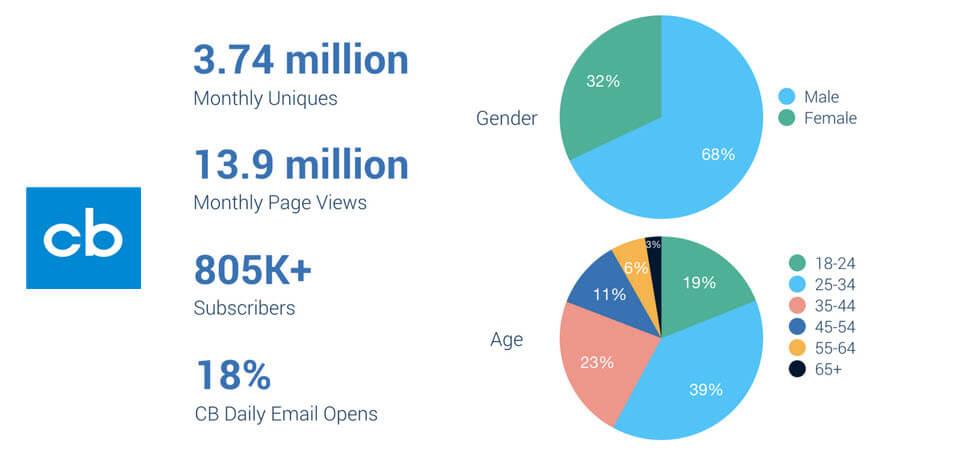 Crunchbase advertising statistics